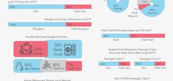 Hasil Jajak Pendapat Efektivitas Sosialisasi Pemira Undip 2017